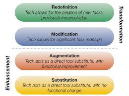SAMR– An Effective Model to Help Teachers Make Effective Choices!