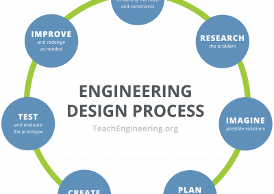 TeachEngineering STEM Curriculum for K-12 – Brought to you by CU Boulder Engineering